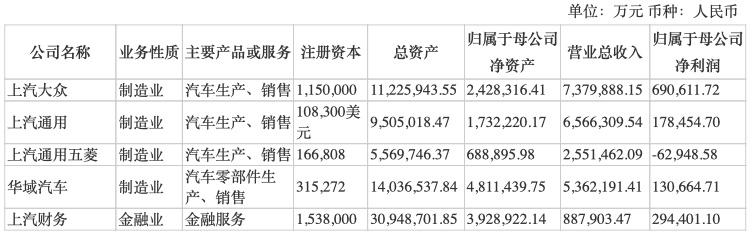 半年整车销量降30%!上汽集团营收利润走低 通用五菱归母净利-6.3亿