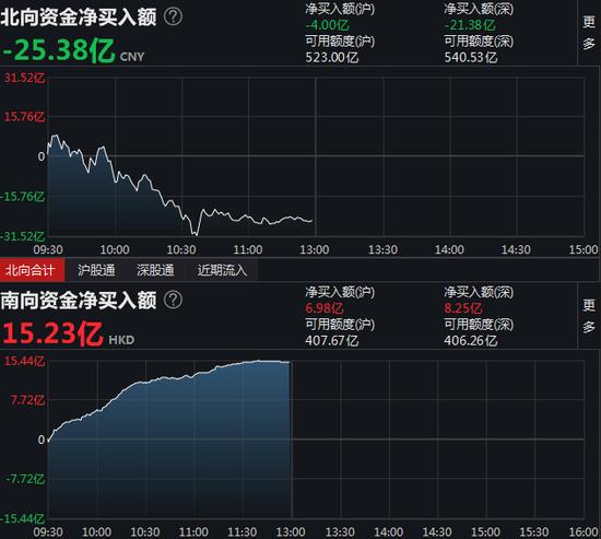 南向资金净流入15.23亿 港股通(沪)净流入6.98亿