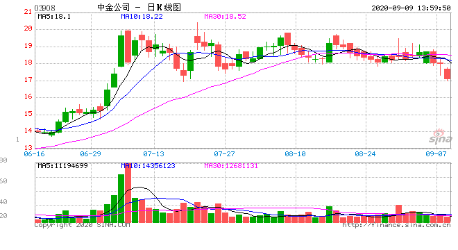 中资券商股走软 中金公司跌超5%中信建投证券跌超3%