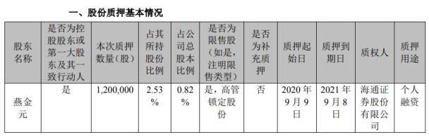 宝莱特控股股东燕金元质押120万股用于个人融资 期限至2021年9月8日