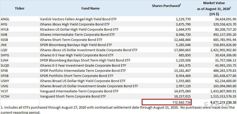 美联储8月ETF购买量为0!刻意避开科技巨头债券购买,或暗示美国股市走得太高,太远!