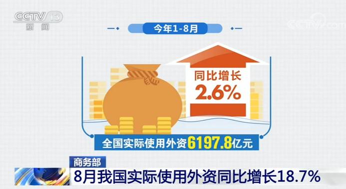 商务部:8月份我国实际使用外资841.3亿元 同比增长18.7%