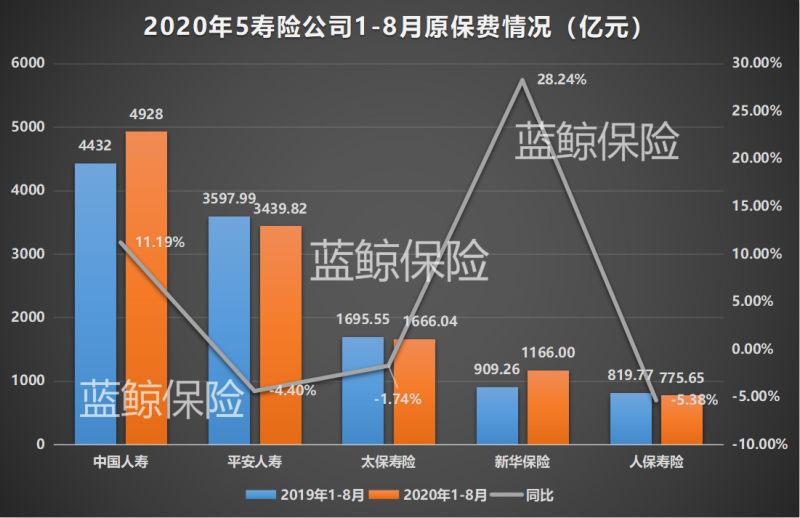 五大上市险企前8月揽1.85万亿保费,业内:谨防风控能力不足踩雷信保业务