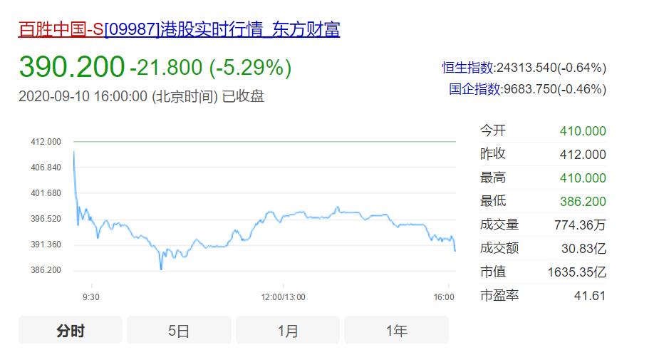 净利暴跌50%,肯德基母公司IPO大滑坡