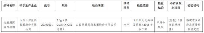 """仟源医药1批次""""注射用阿洛西林钠""""抽检不合格"""