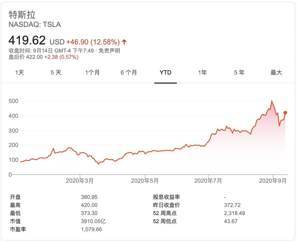 特斯拉股价大涨逾12% 高盛称中国需求在回升