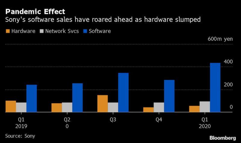 索尼|因定制芯片产量不足 索尼砍掉400万台PS5产量