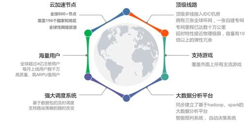 用户 2020华为开发者大会:迅游多网能力助力网游加速畅快体验