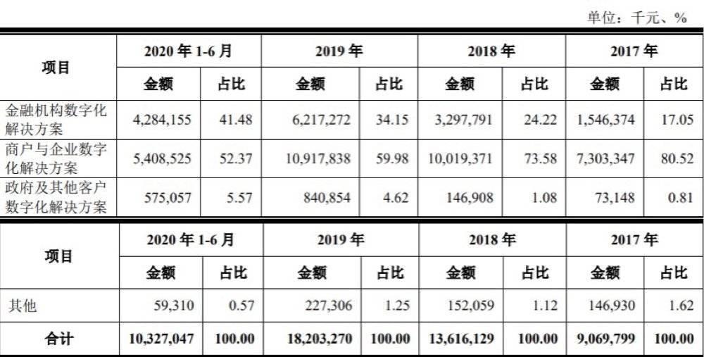京东|京东喂大的千亿独角兽,刘强东的第三驾马车