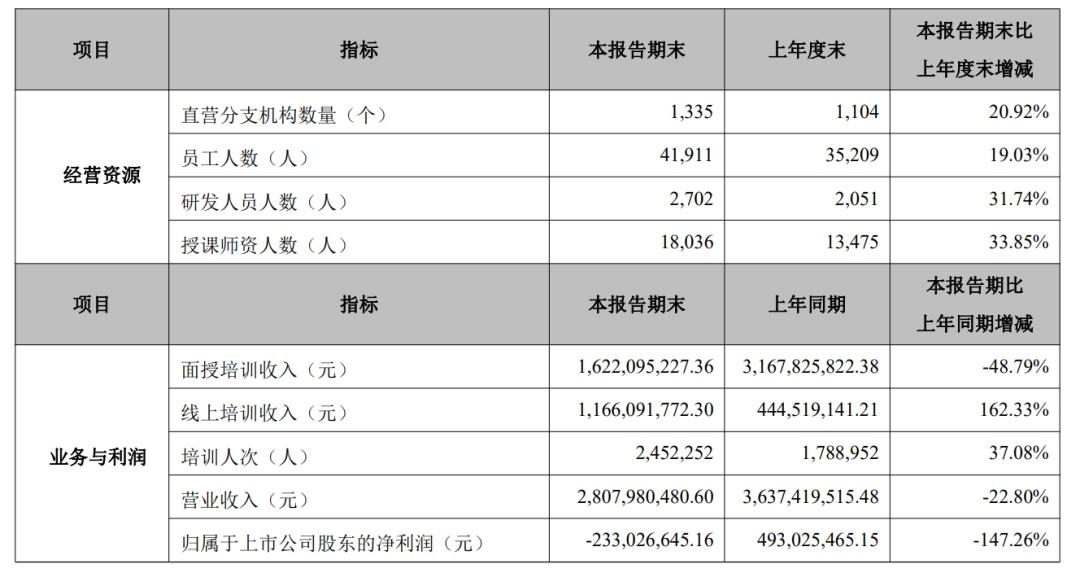 """中公教育短债再度攀升资产负债率新高,两千亿""""白马""""对赌危局   中报季"""