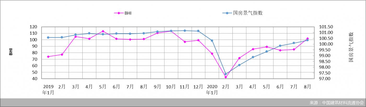 淡季不淡 8月BHI环比上涨17.36点