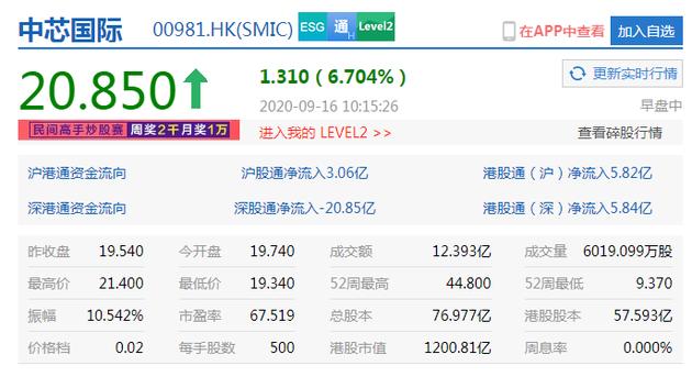 中芯国际港股涨超9%称已按相关规定向美方申请继续供货