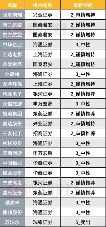 券商近期罕见发布175次下调评级报告,中芯国际、重庆啤酒被这家券商实名唱空,温氏遭唱空次数最多