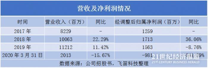 华住集团受疫情影响净利润下滑严重 酒店入住率不到50%