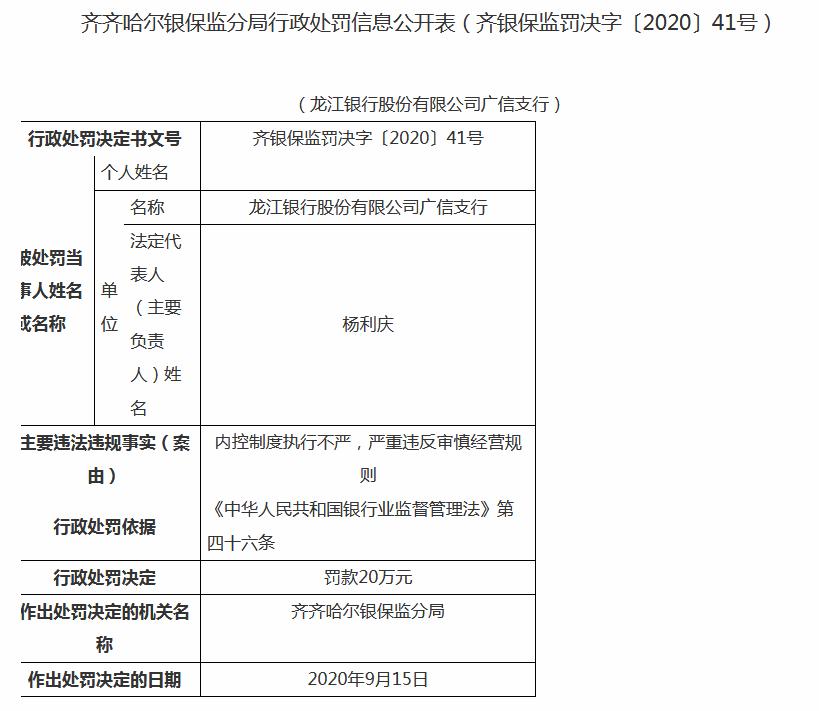 龍江銀行廣信支行領20萬元罰單:內控制度執行不嚴