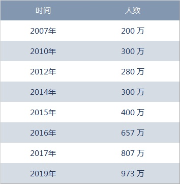 中国真的有971万代理人吗?丨保险笔记
