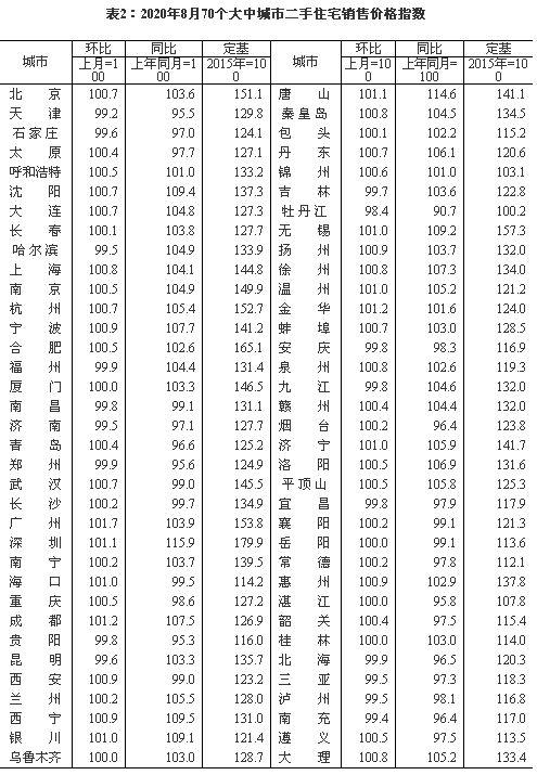 27城二手房价格跌回一年前 郑州等地房价明显下行