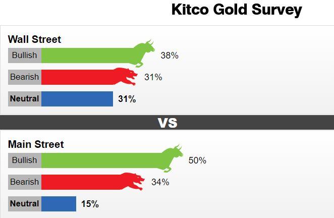 黄金周度调查:市场情绪没有明显偏向 3月后的一幕或将重演?