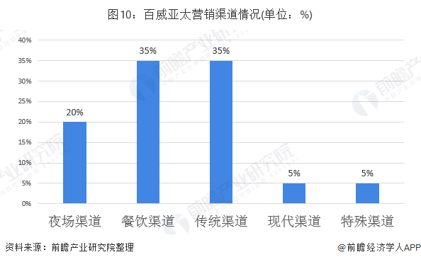 """上半年收入下跌超两成 百威亚太被瑞银授予""""沽售""""评级"""