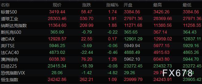10月8日财经早餐:刺激协议重燃希望,美股大涨美元走低,金价冲高回落