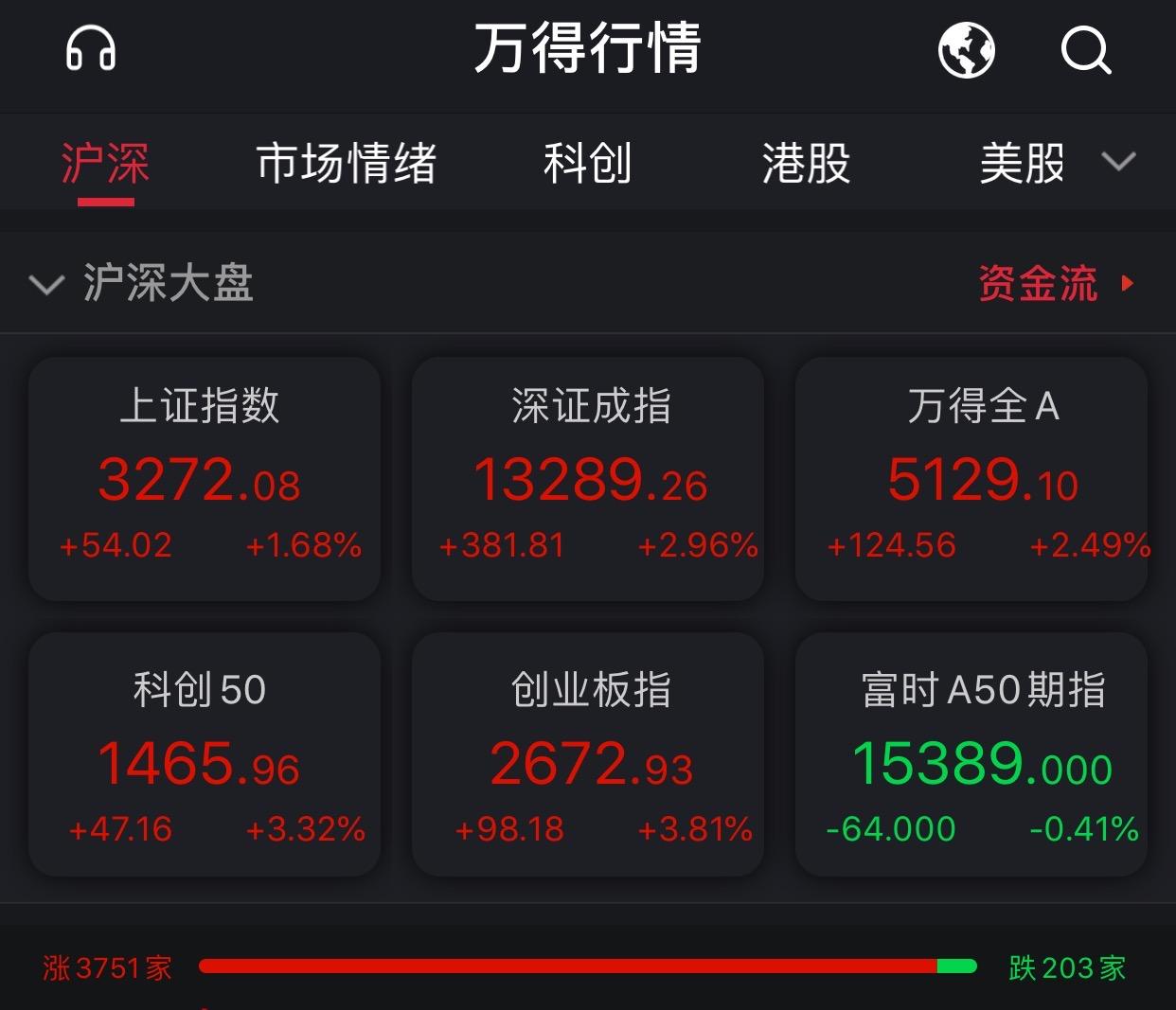 节后首个交易日A股迎开门红!创指大涨3.81%