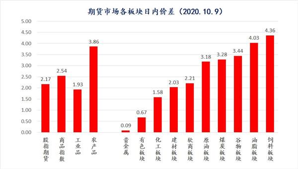 中天策略:10月12日市场分析