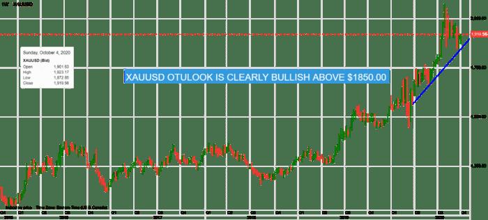 【每周汇市调查】美元巨轮沉没 风险情绪不断重置 加元、欧元、英镑、黄金走势解读