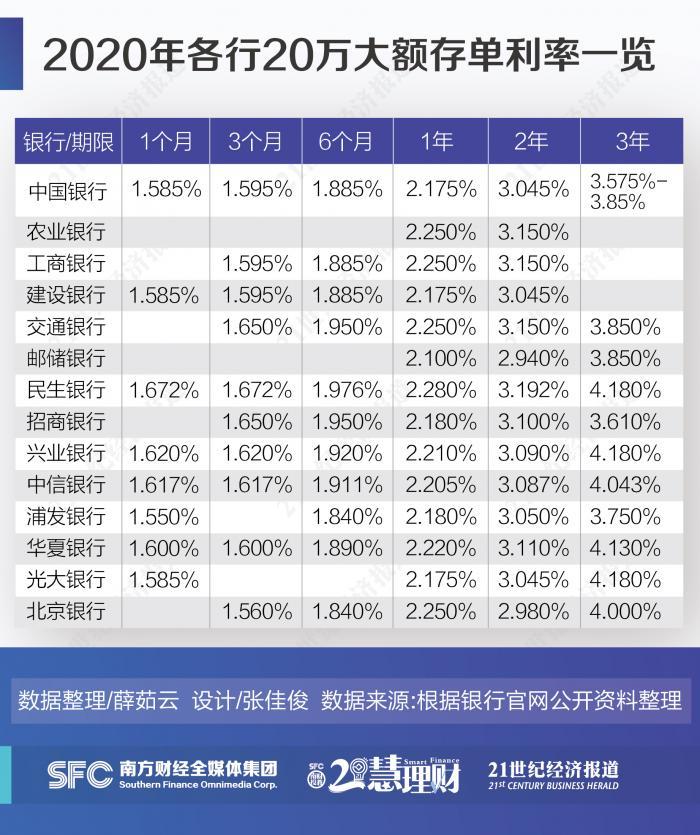 21理财研究丨太低了!国庆专属理财产品收益不足4% 保本需求资金争相涌向大额存单