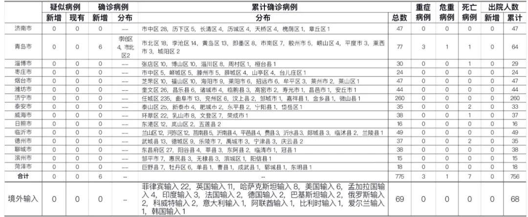 山东13日新增6例本土确诊病例 均由无症状感染者转归