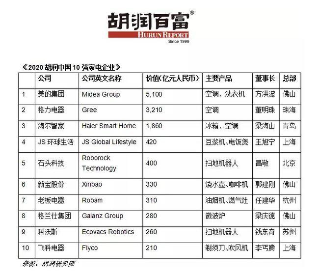 胡润中国家电企业十强榜:美的第一,格力第二