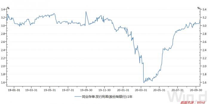 """银行缺""""长钱"""",10年期国债收益突破3.2%,市场发生了什么?"""