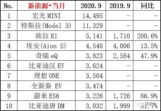 车市迎金九,一汽、广汽全面飙涨,宏光MINI和特斯拉领跑新能源车销量
