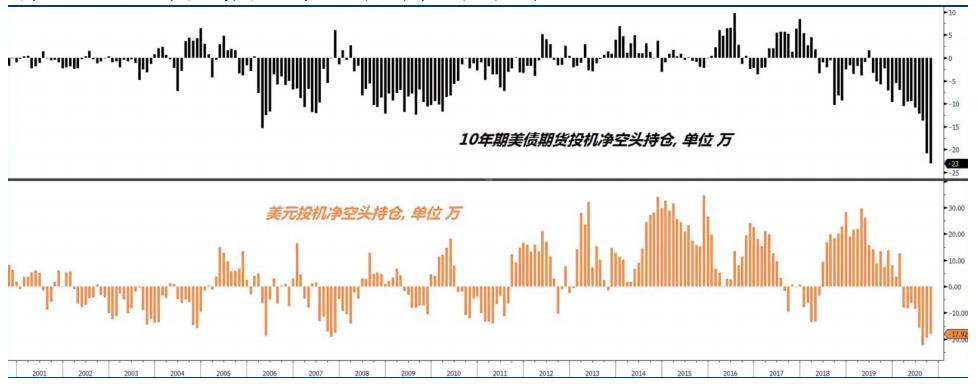 美元与10年期美债的投机净空头持仓都升至创纪录水平
