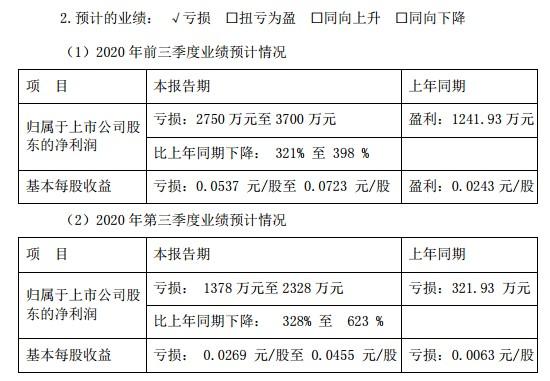 扬子新材三季报净利预降328%-623%,公司存违规行为被出具警示函,筹划的重组事项能否顺利?