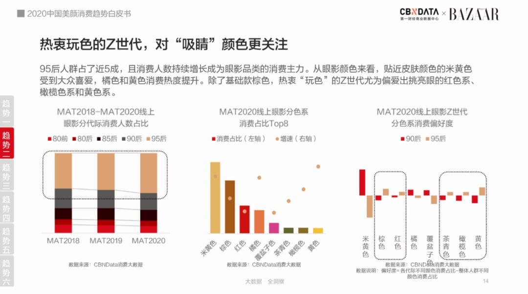 口罩妆、成分党、黑科技……美妆护肤行业的六大趋势|CBNData报告