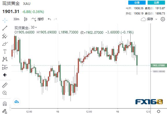 刚刚!中美连传两则新消息、这一中企巨头又被盯上 美元黄金罕见同步下跌