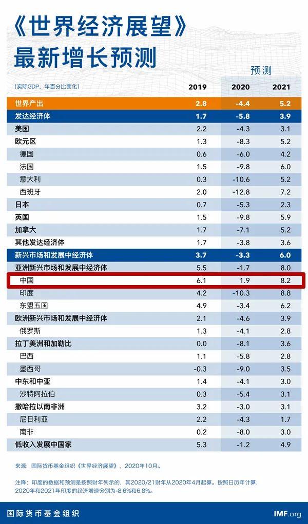 """经济三季报呼之欲出,复苏""""龙尾""""能抬多高?20个先行指标带你感知中国经济的温度"""