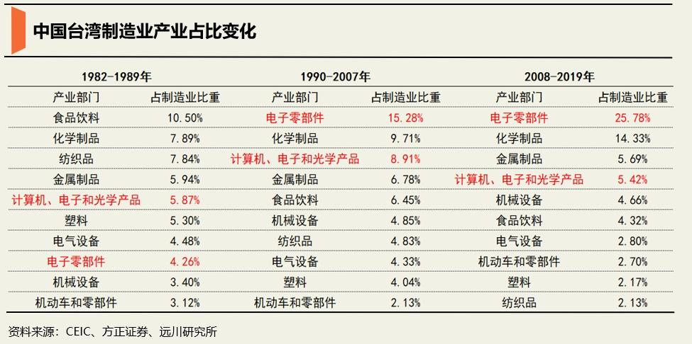 一代不如一代,台湾的落寞,意味深长......