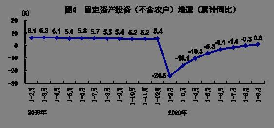 统计局:中国第三季度GDP同比增长4.9%