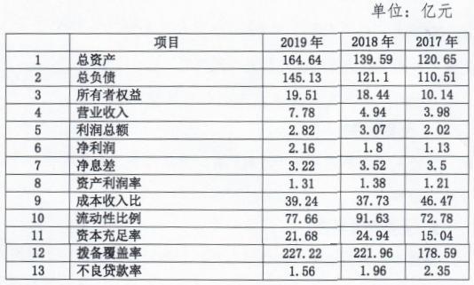 梅州农商银行拟发同业存单3亿元 不良贷款率降至1.56%