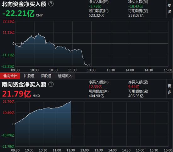 午评:北向资金净流出22.21亿元 沪股通净流出3.78亿元