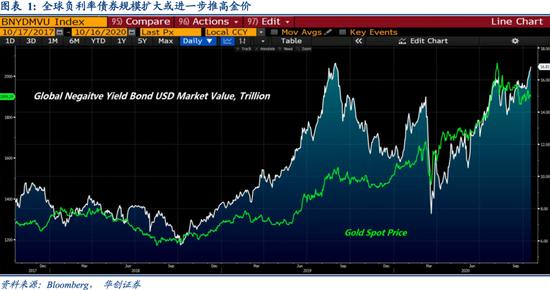 巴克莱全球负利率债券美元市值升至16.8万亿美元 创今年新高