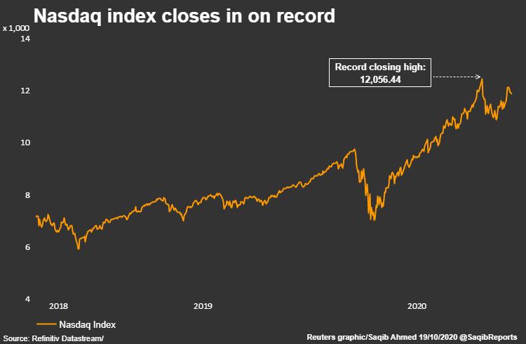 多头重返美股!看涨期权再度活跃 纳指ETF资金创历史新高