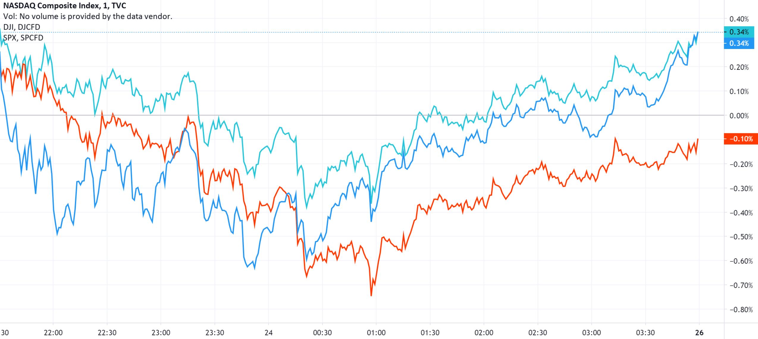 美股收盘:财政刺激谈判再陷僵局 三大指数涨跌互现
