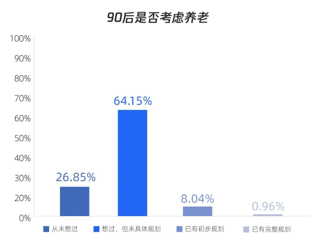 腾讯理财通联合清华发布《国人养老准备报告》:超七成90后开始考虑养老
