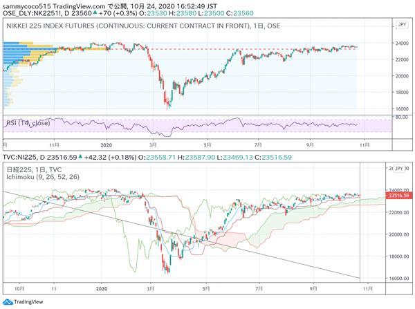 东京外汇股市日评:日经指数小幅回落,美元兑日元汇率反弹