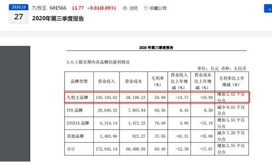 业绩持续下滑!九牧王前三季度净利同比下滑27.62%、关闭367家实体门店
