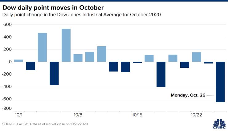 策略师:股市动荡可能会持续到大选结束,但之后会出现反弹
