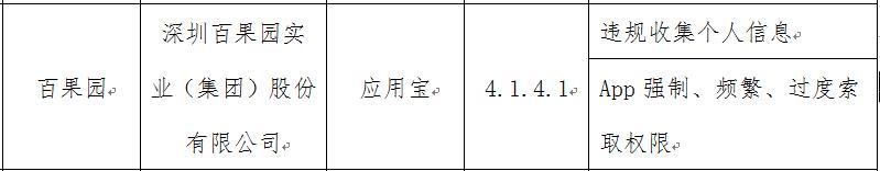 百果园IPO前夕再遇绊脚石:APP存多项违规遭工信部批评,只给7天整改时间
