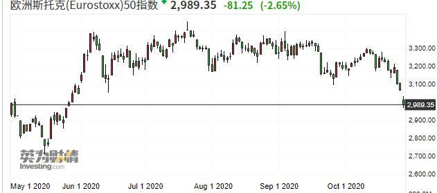 市场陷入恐慌!欧股大跌至半年新低 新冠疫情下法国重启封锁